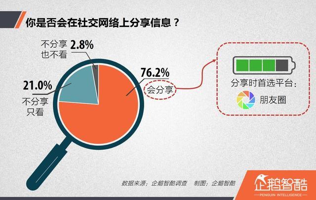 你真的懂<a href='http://www.100ec.cn/zt/world/' target='_blank'>中国</a>网民吗?我们在社交分享时,遵循七个法则   企鹅智酷