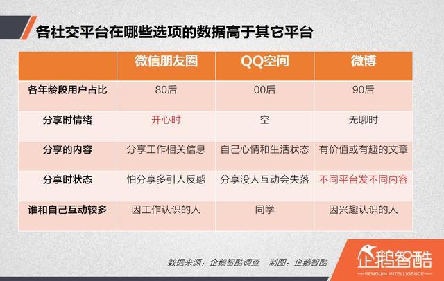 你真的懂中国网民吗?我们在社交分享时,遵循七个法则   企鹅智酷